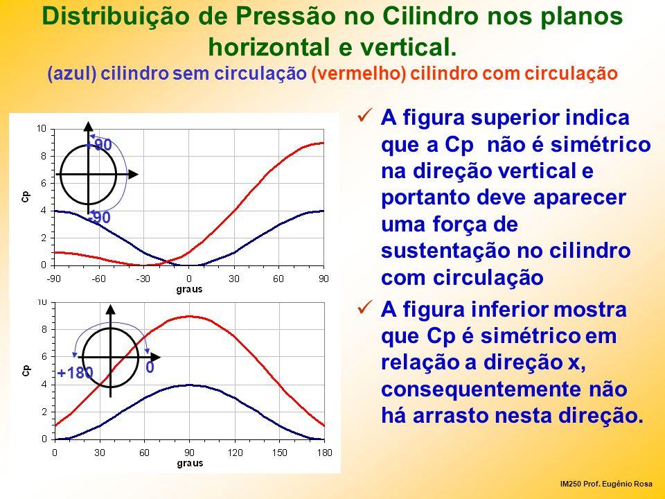 Distribuição de Pressão no Cilindro nos planos horizontal e vertical