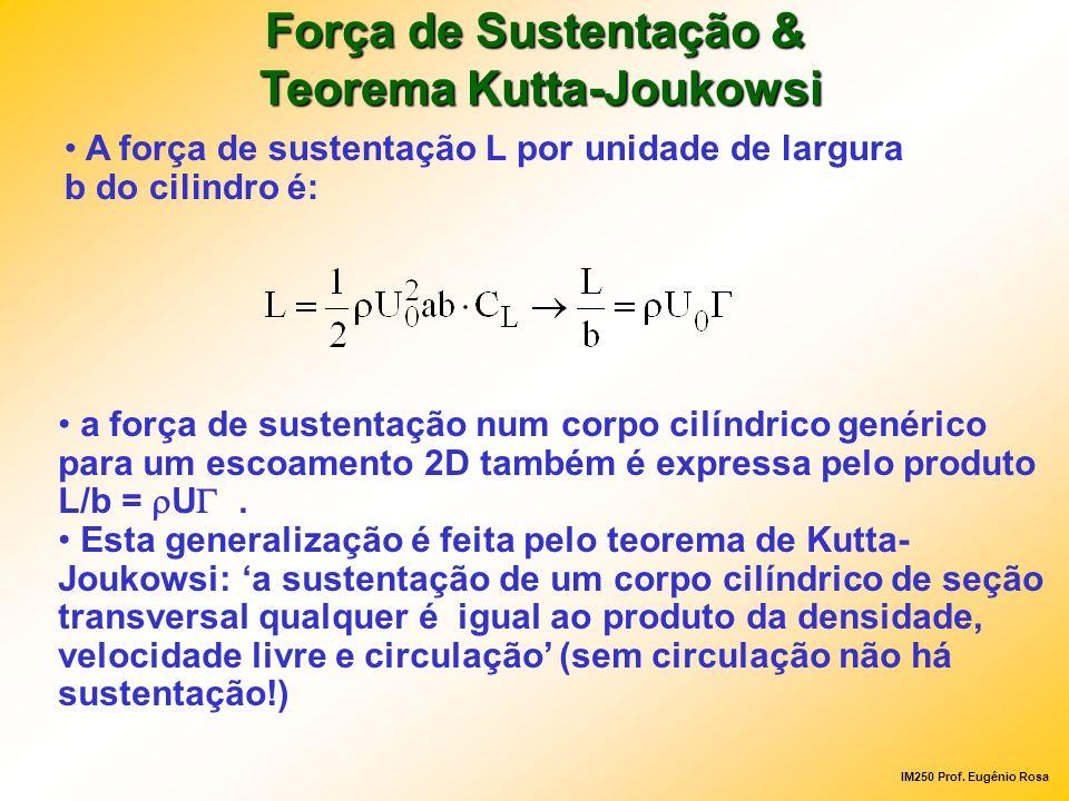 Força de Sustentação & Teorema Kutta-Joukowsi