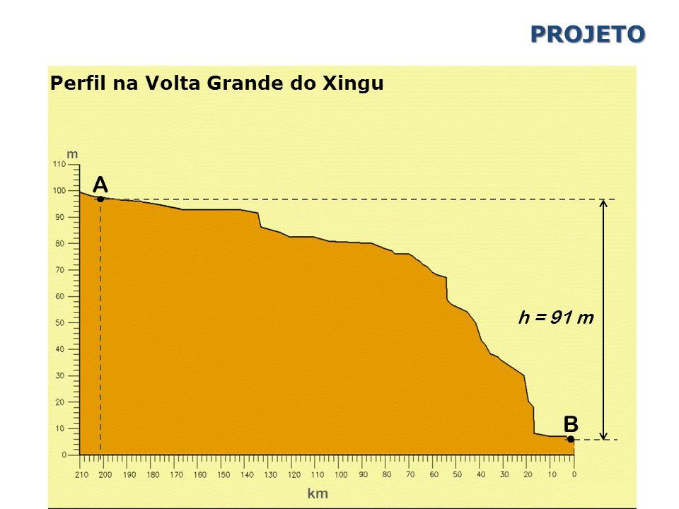 PROJETO Perfil na Volta Grande do Xingu m A h = 91 m B km