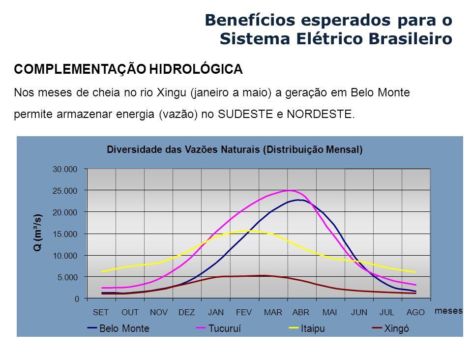 Benefícios esperados para o Sistema Elétrico Brasileiro
