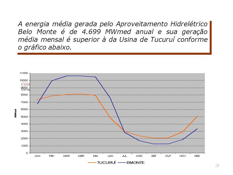 A energia média gerada pelo Aproveitamento Hidrelétrico Belo Monte é de 4.699 MWmed anual e sua geração média mensal é superior à da Usina de Tucuruí conforme o gráfico abaixo.