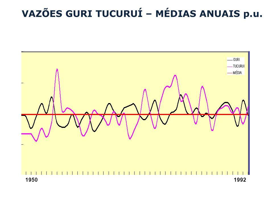 VAZÕES GURI TUCURUÍ – MÉDIAS ANUAIS p.u.