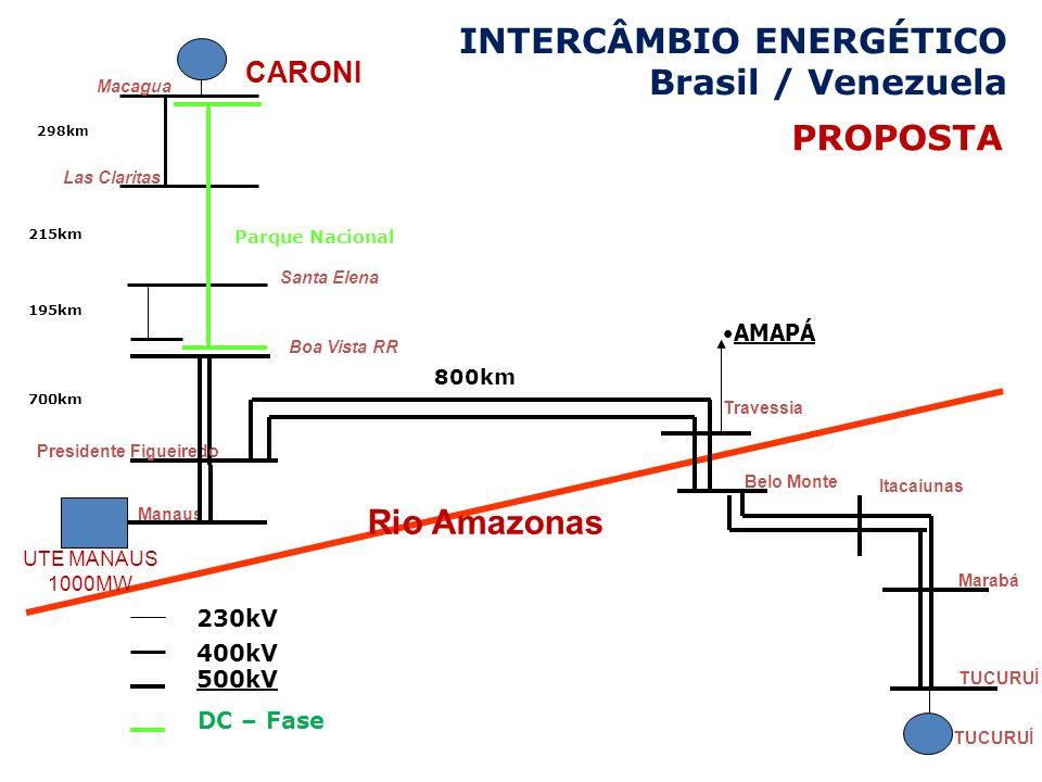 INTERCÂMBIO ENERGÉTICO Brasil / Venezuela
