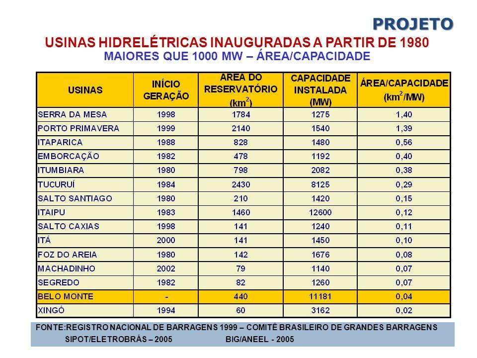 PROJETO USINAS HIDRELÉTRICAS INAUGURADAS A PARTIR DE 1980 MAIORES QUE 1000 MW – ÁREA/CAPACIDADE.