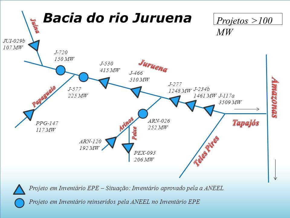 Bacia do rio Juruena Projetos >100 MW Amazonas Juruena Tapajós
