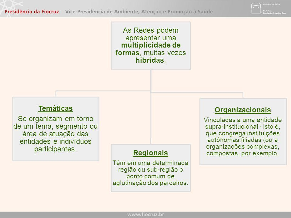 Temáticas Regionais Organizacionais