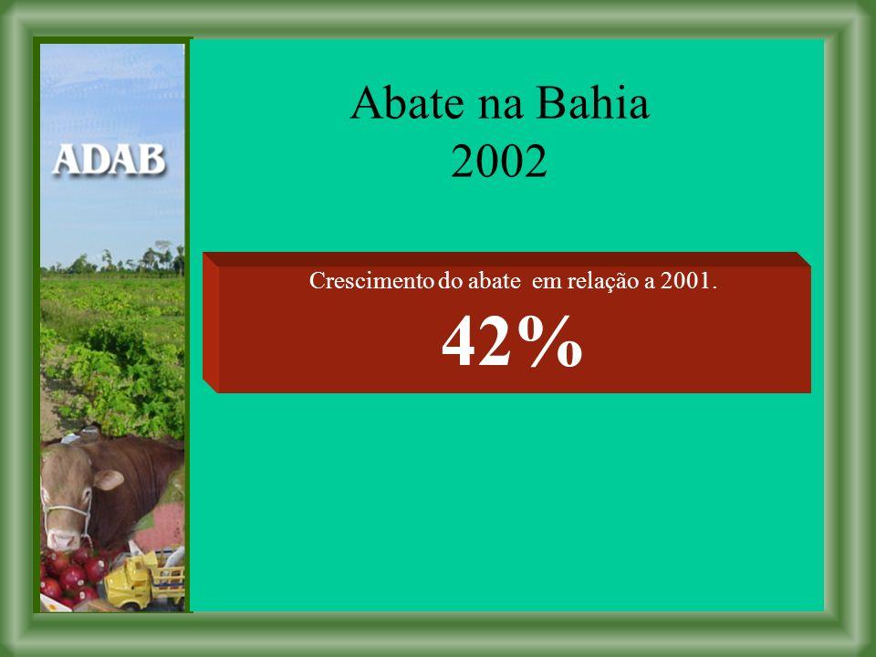 Crescimento do abate em relação a 2001. 42%
