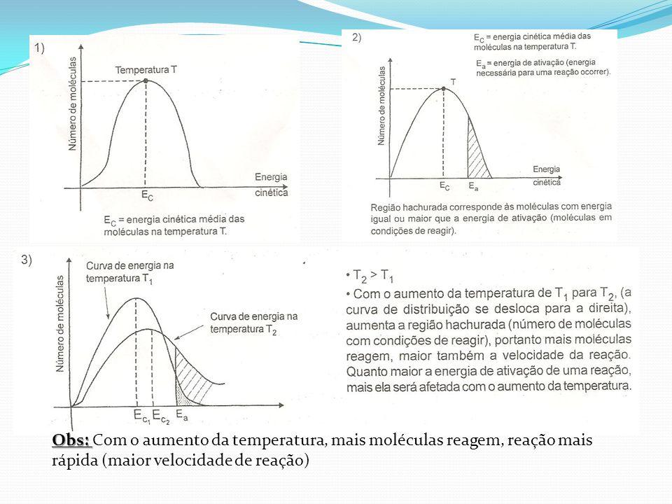 Obs: Com o aumento da temperatura, mais moléculas reagem, reação mais rápida (maior velocidade de reação)