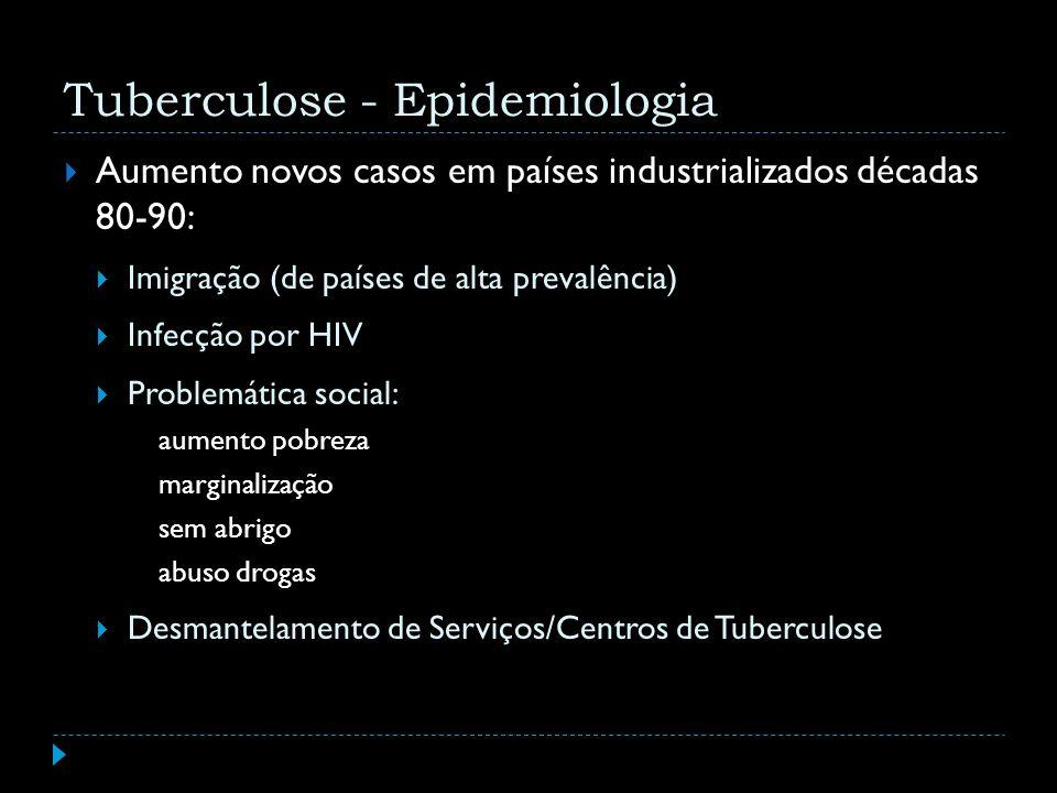 Tuberculose - Epidemiologia