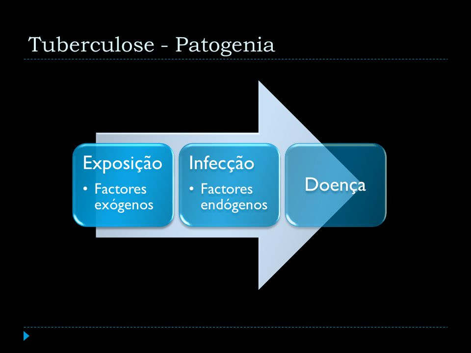 Tuberculose - Patogenia