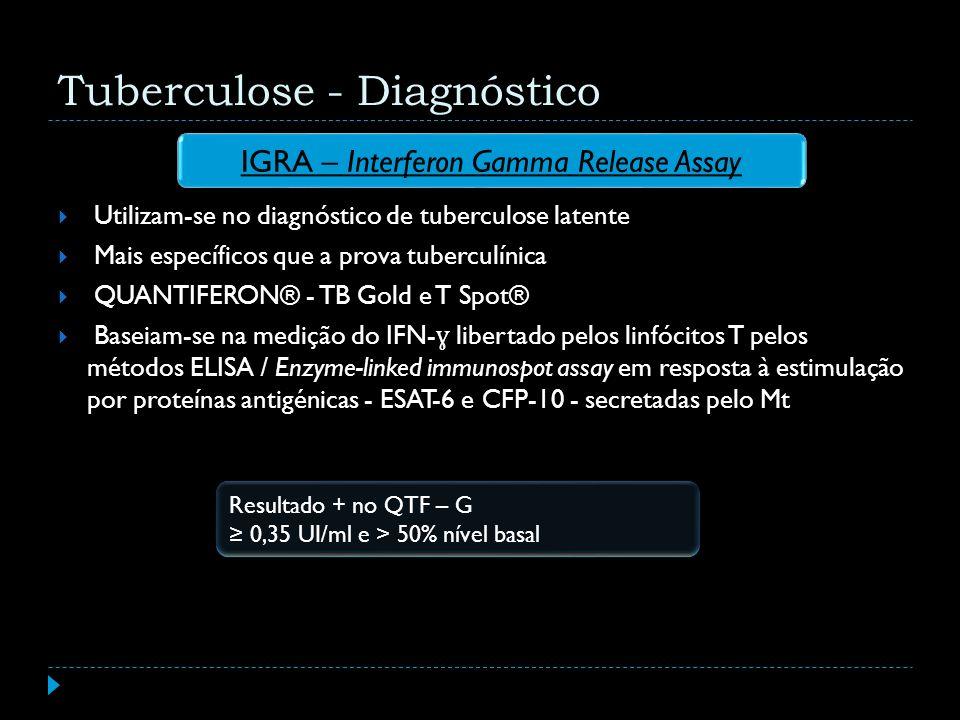 IGRA – Interferon Gamma Release Assay