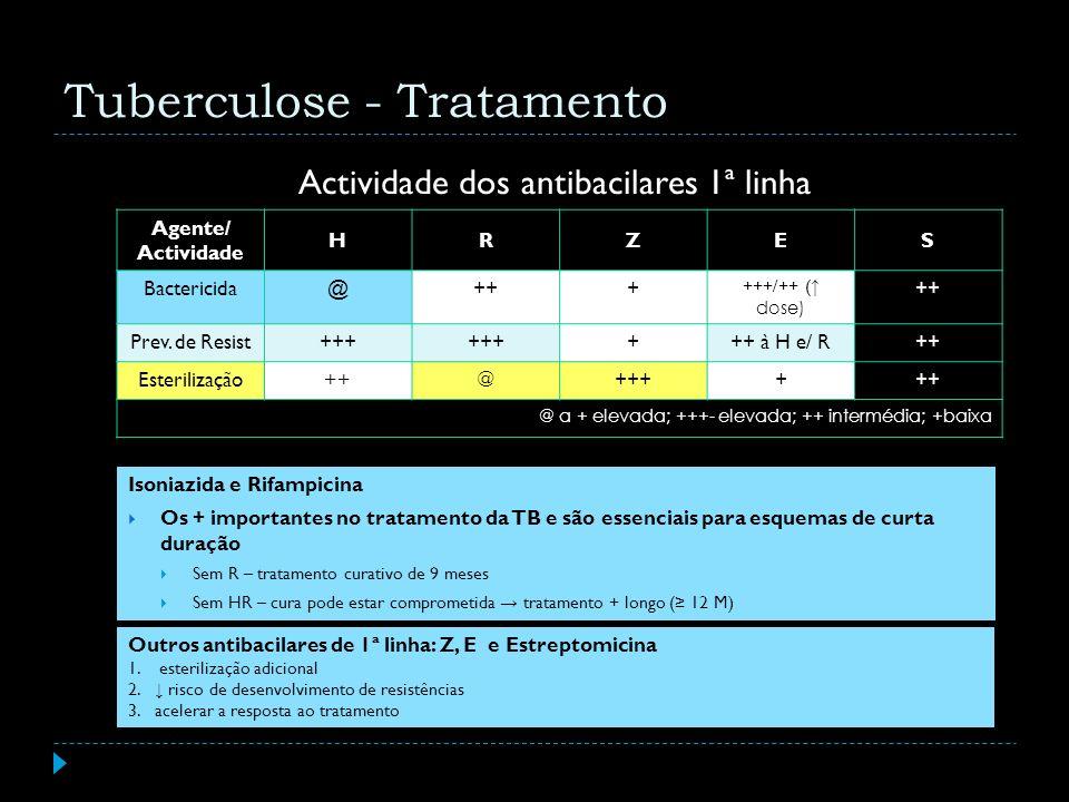 Actividade dos antibacilares 1ª linha