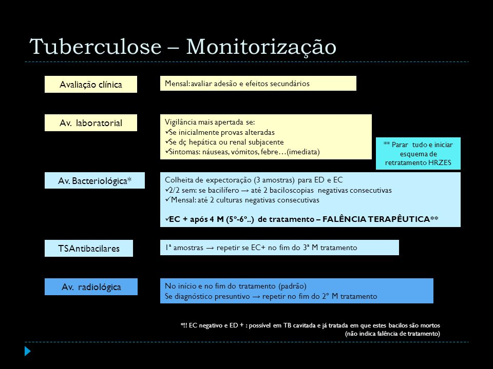 Tuberculose – Monitorização