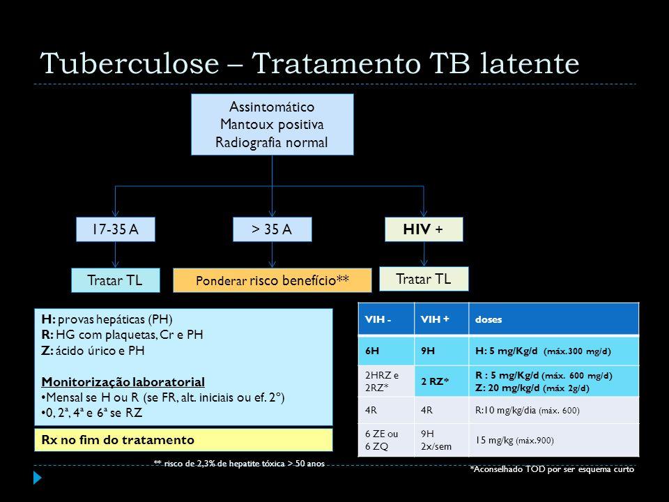 Tuberculose – Tratamento TB latente