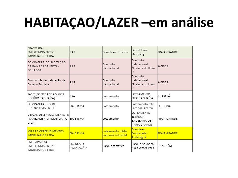 HABITAÇAO/LAZER –em análise