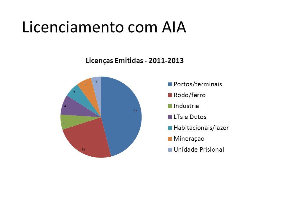 Licenciamento com AIA