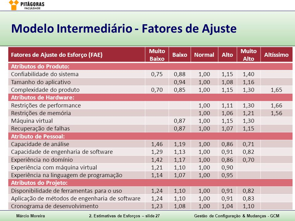 Modelo Intermediário - Fatores de Ajuste