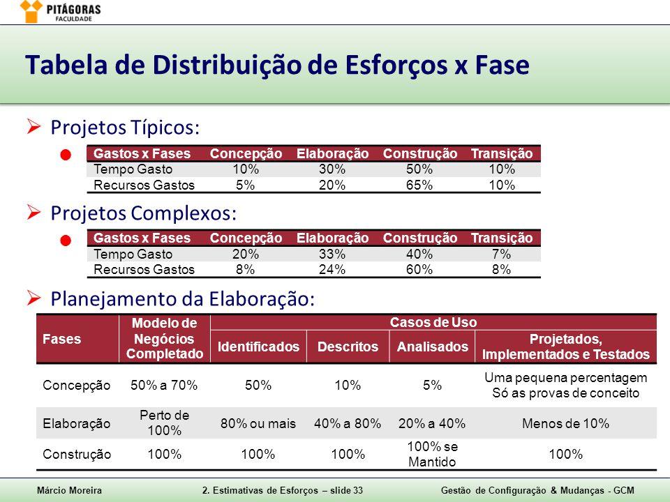 Tabela de Distribuição de Esforços x Fase