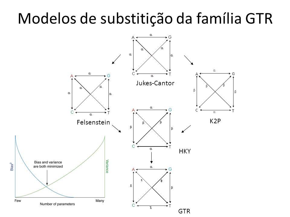 Modelos de substitição da família GTR