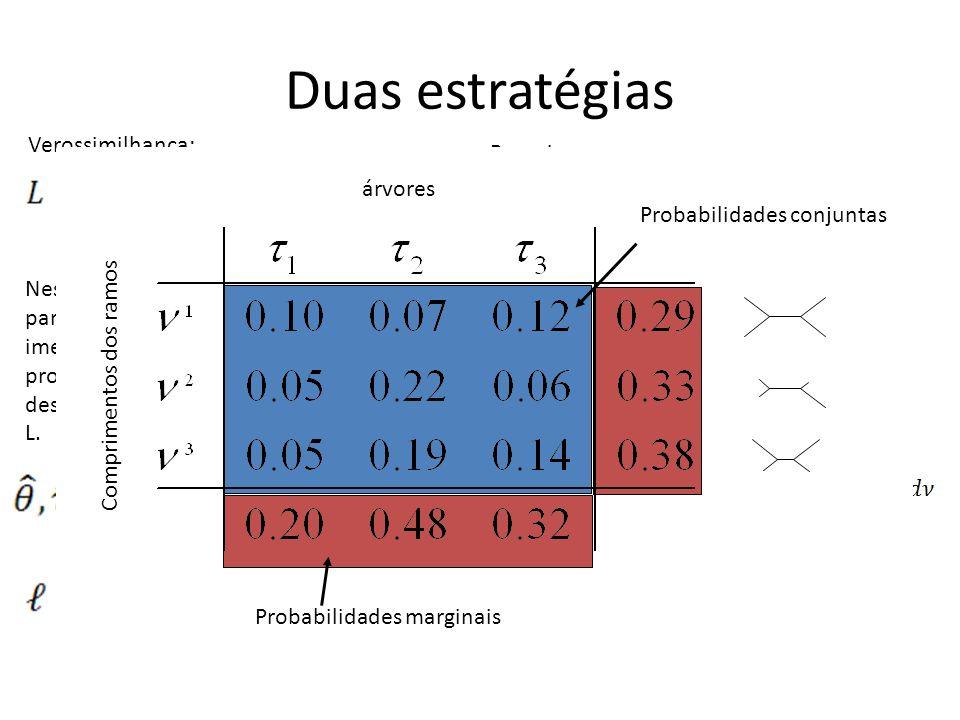 Duas estratégias Verossimilhança: Bayesiana: