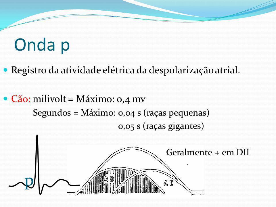 Onda p p Registro da atividade elétrica da despolarização atrial.