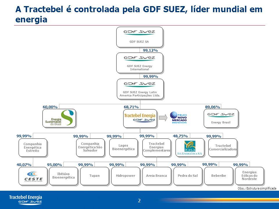 A Tractebel é controlada pela GDF SUEZ, líder mundial em energia