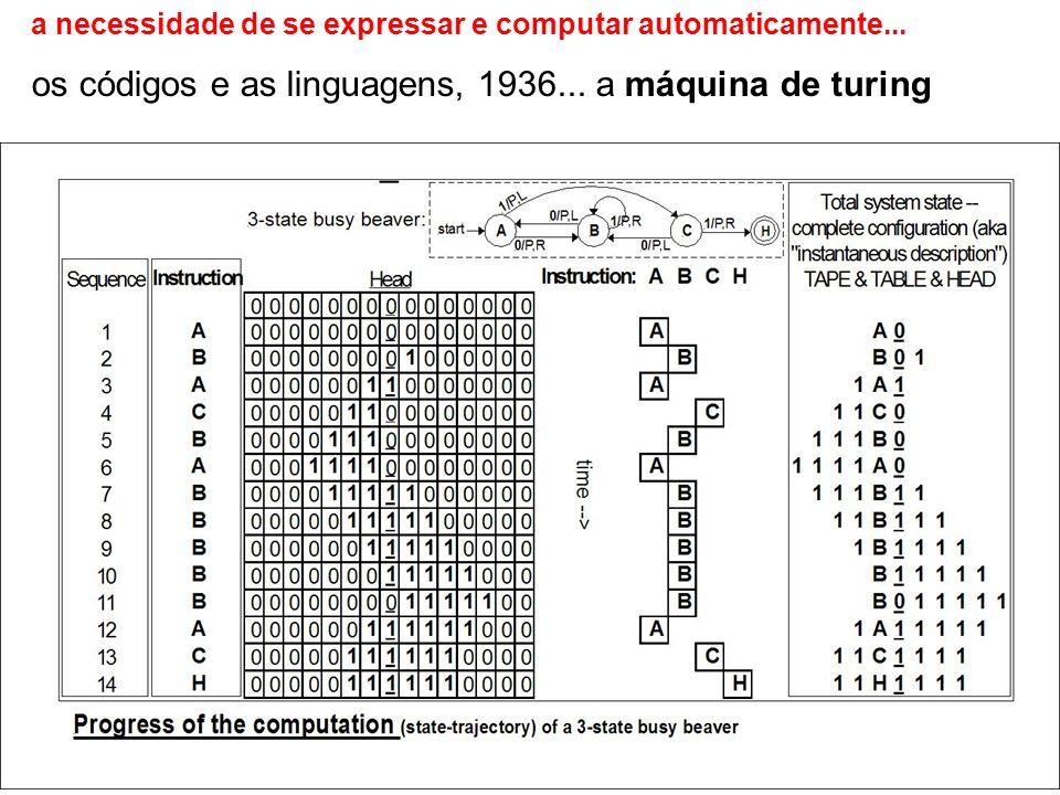 os códigos e as linguagens, 1936... a máquina de turing