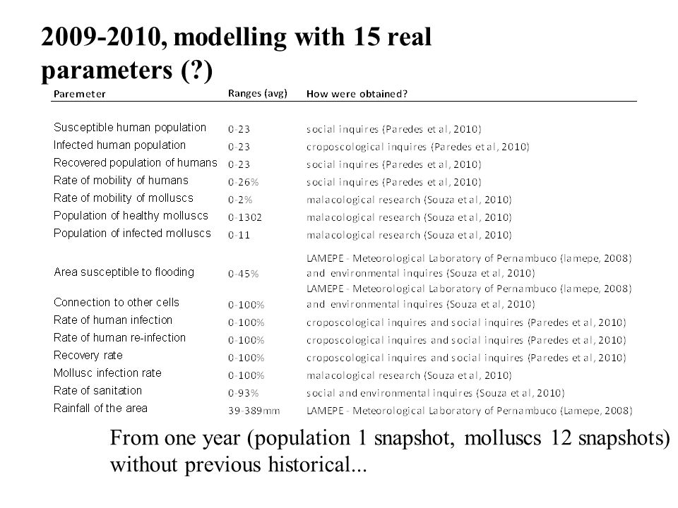 2009-2010, modelling with 15 real parameters ( )