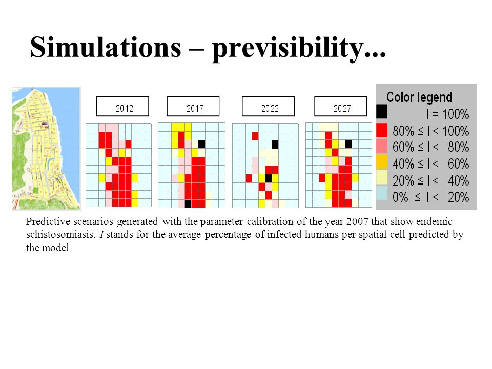 Simulations – previsibility...