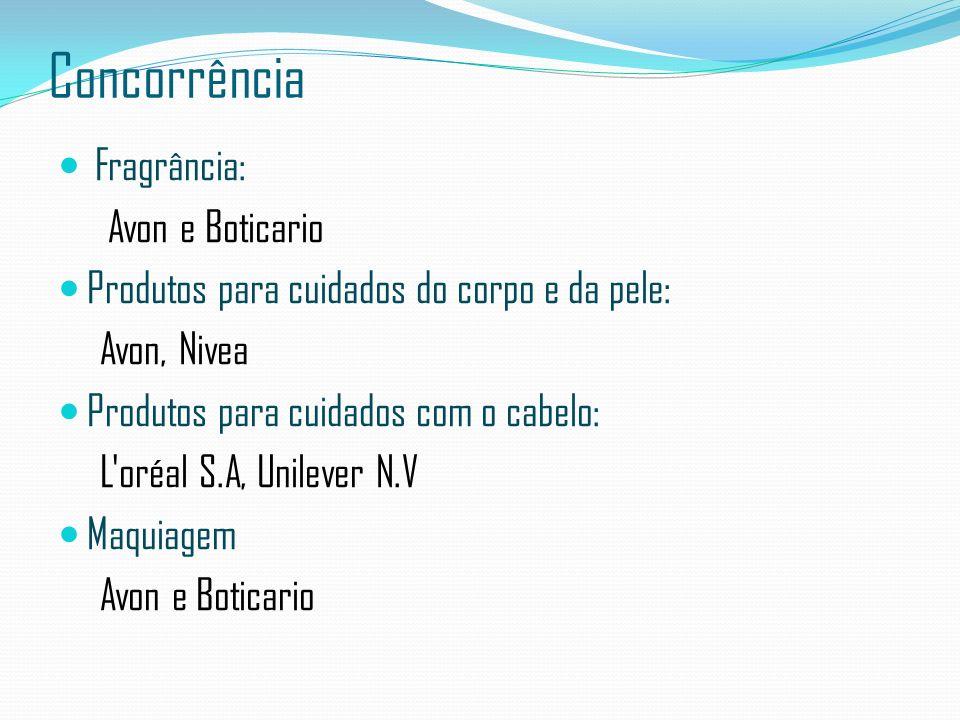 Concorrência Fragrância: Avon e Boticario