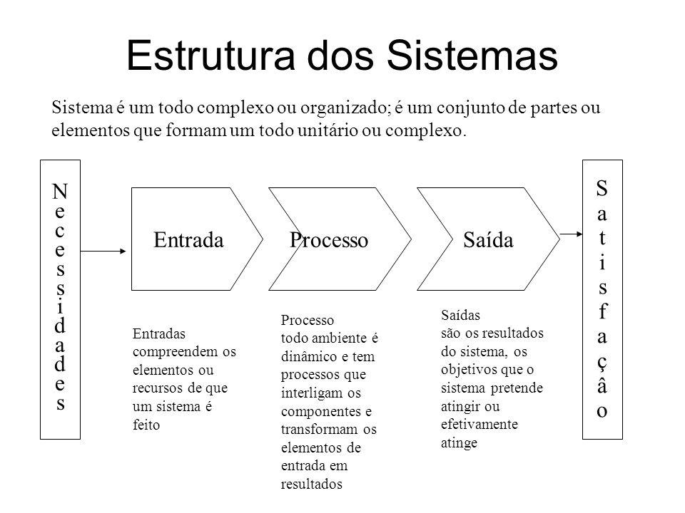 Estrutura dos Sistemas