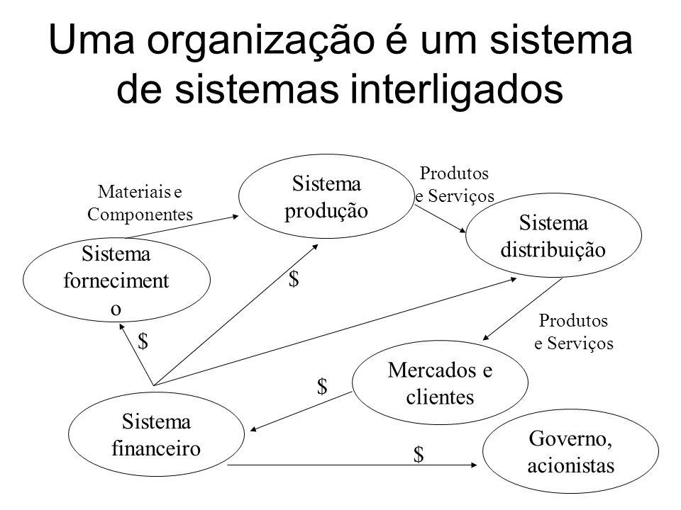 Uma organização é um sistema de sistemas interligados
