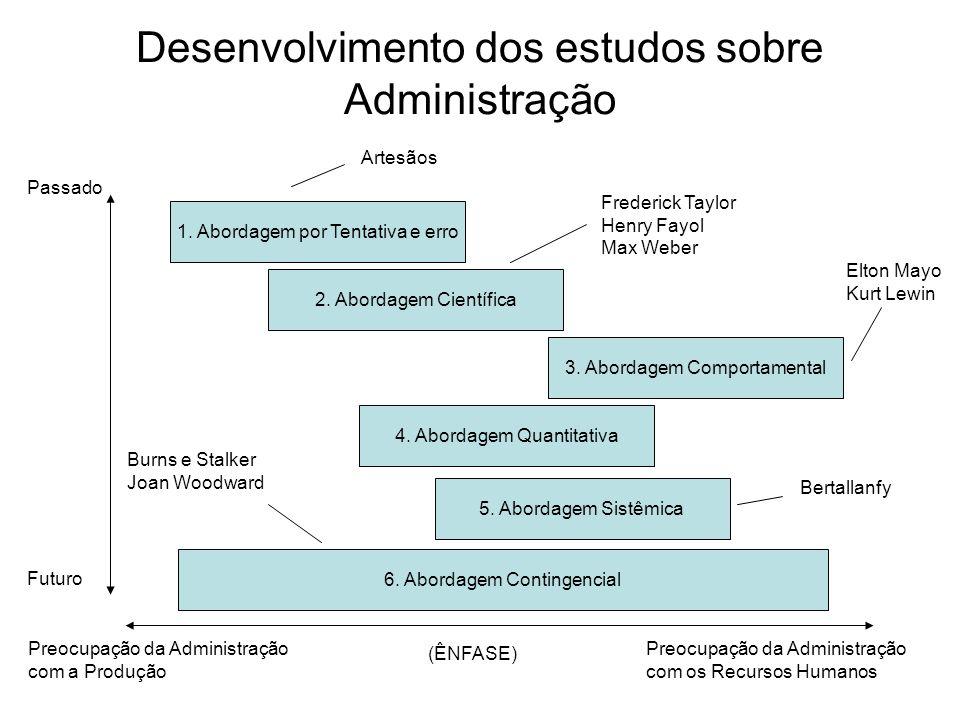 Desenvolvimento dos estudos sobre Administração
