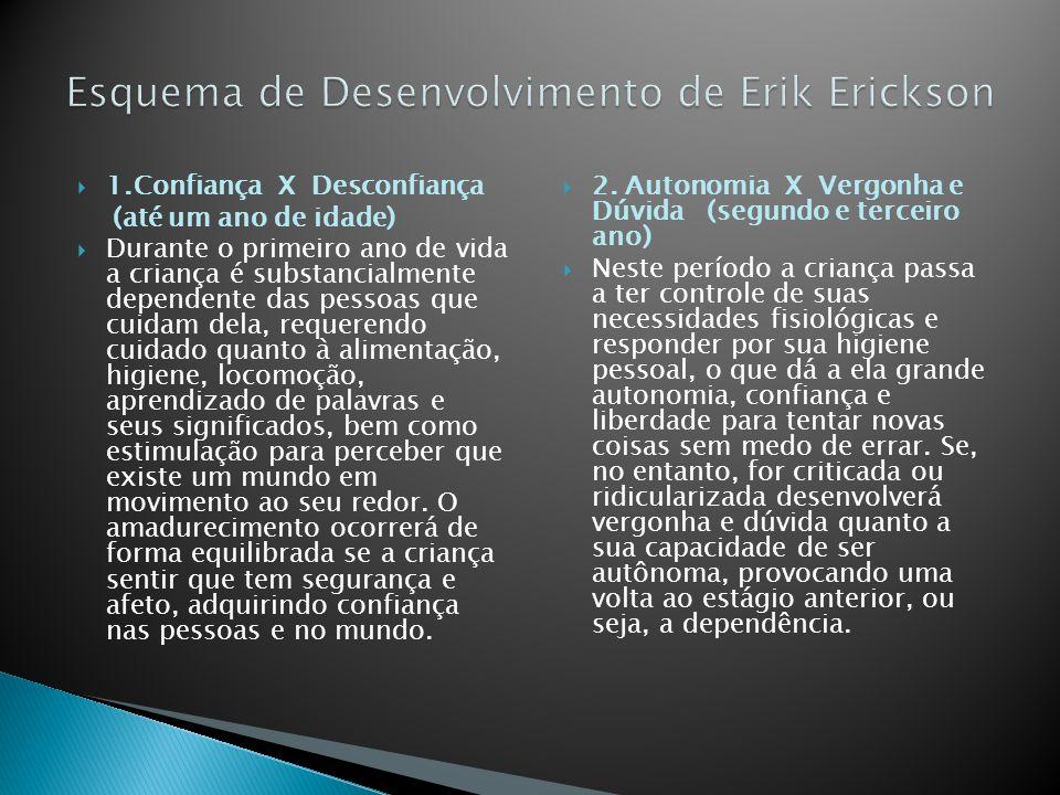 Esquema de Desenvolvimento de Erik Erickson