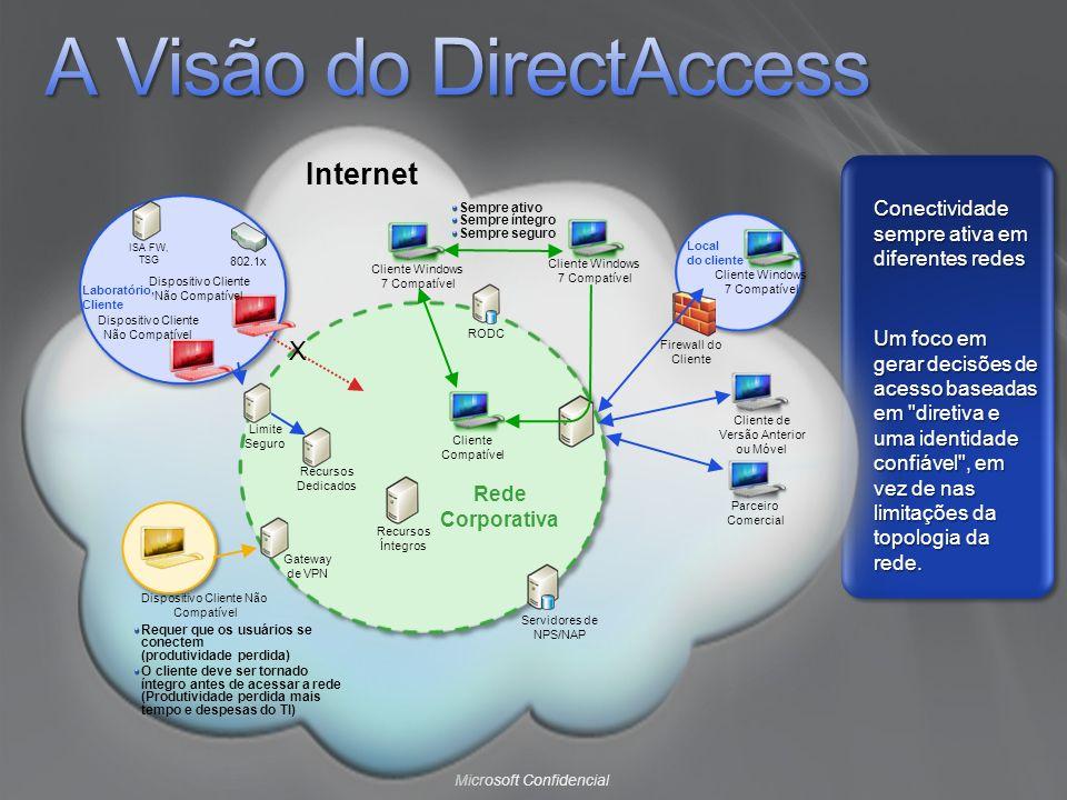 A Visão do DirectAccess