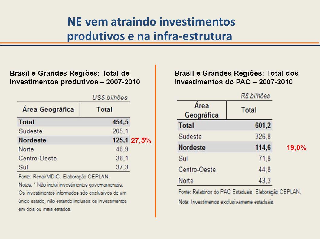 NE vem atraindo investimentos produtivos e na infra-estrutura