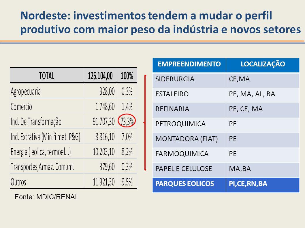Nordeste: investimentos tendem a mudar o perfil