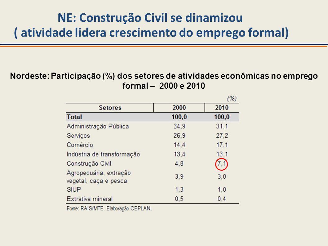NE: Construção Civil se dinamizou