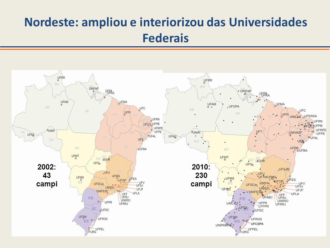 Nordeste: ampliou e interiorizou das Universidades Federais