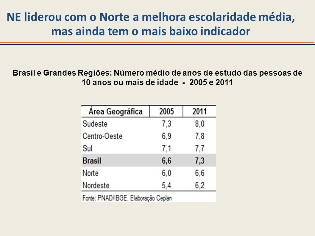 NE liderou com o Norte a melhora escolaridade média,