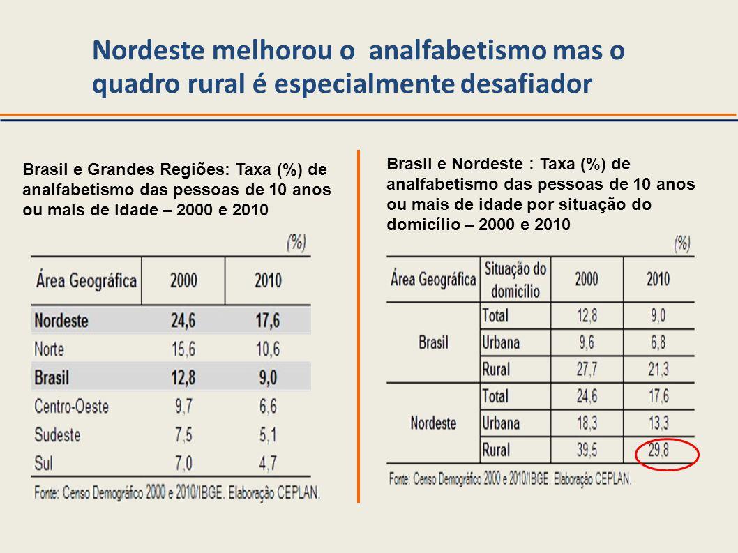 Nordeste melhorou o analfabetismo mas o