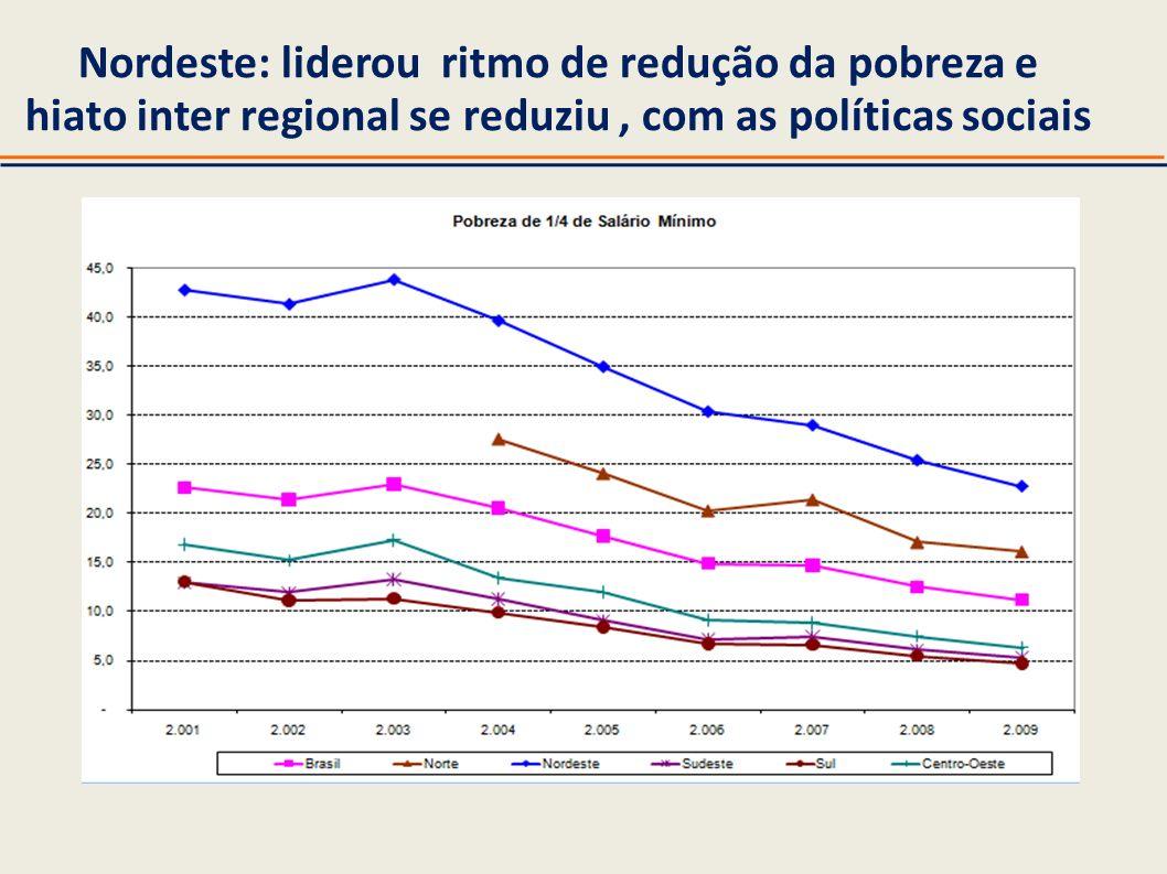 Nordeste: liderou ritmo de redução da pobreza e