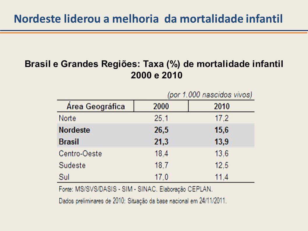 Nordeste liderou a melhoria da mortalidade infantil