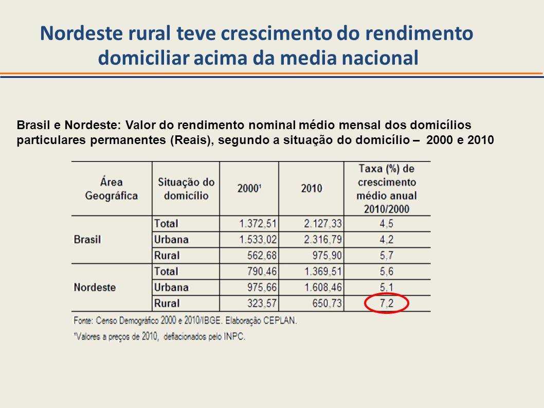 Nordeste rural teve crescimento do rendimento