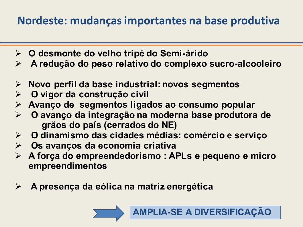Nordeste: mudanças importantes na base produtiva