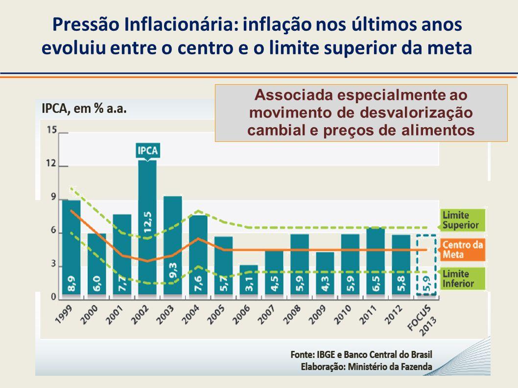 Pressão Inflacionária: inflação nos últimos anos evoluiu entre o centro e o limite superior da meta