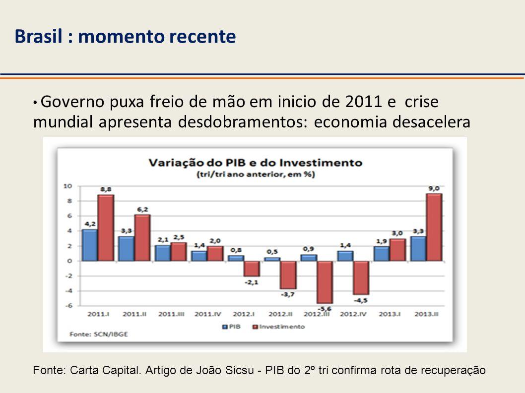Brasil : momento recente