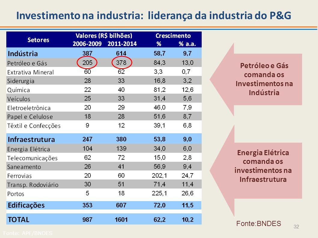 Investimento na industria: liderança da industria do P&G