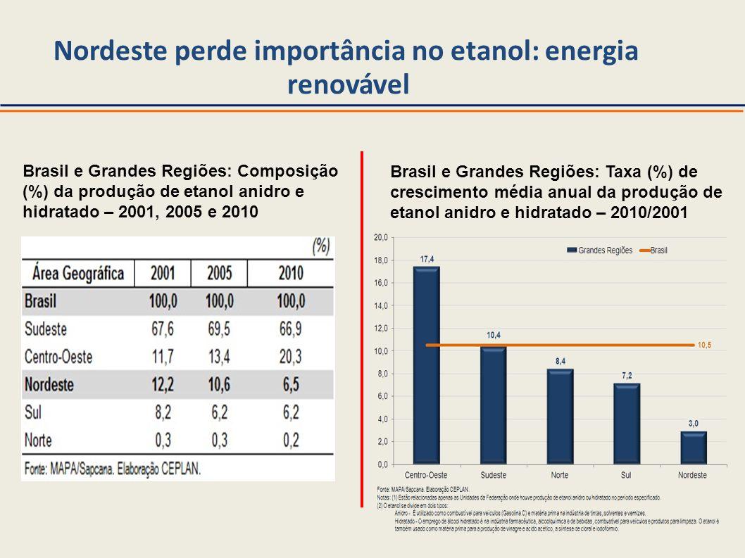 Nordeste perde importância no etanol: energia