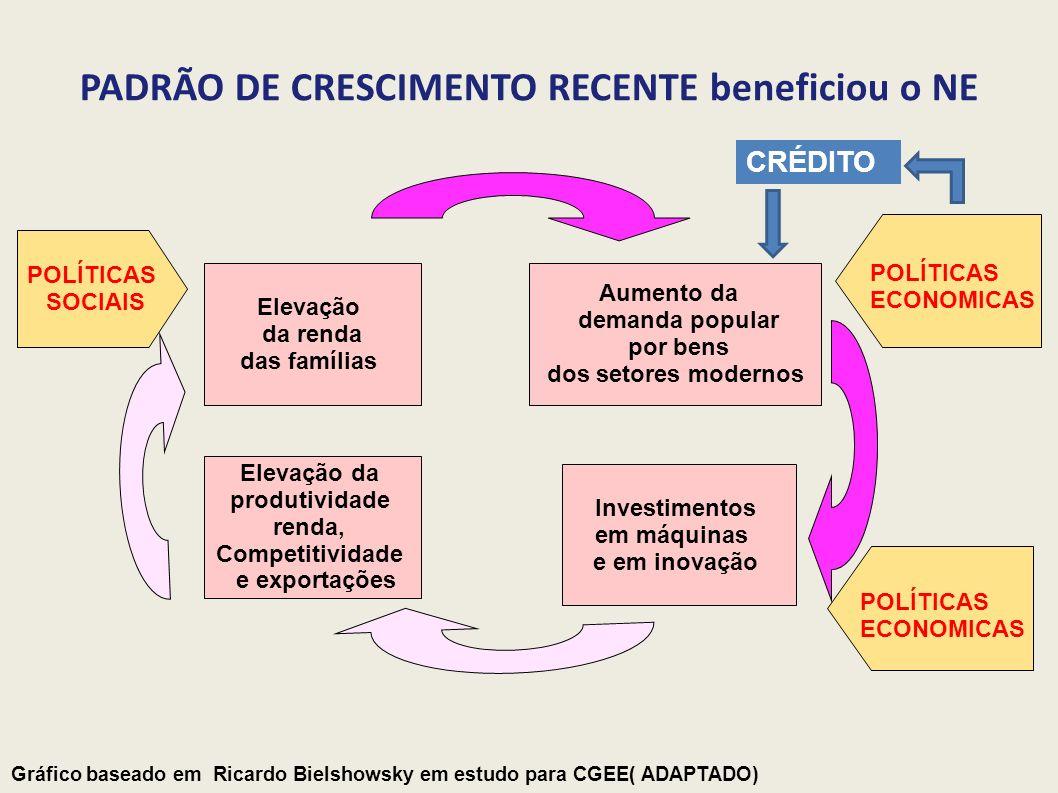 PADRÃO DE CRESCIMENTO RECENTE beneficiou o NE